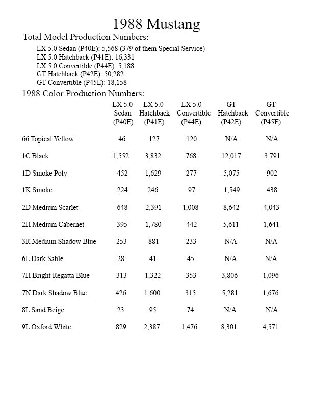 Ford Mustang Production Numbers - Auto Express