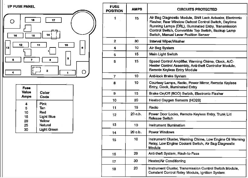 96 ford windstar fuse diagram. Black Bedroom Furniture Sets. Home Design Ideas