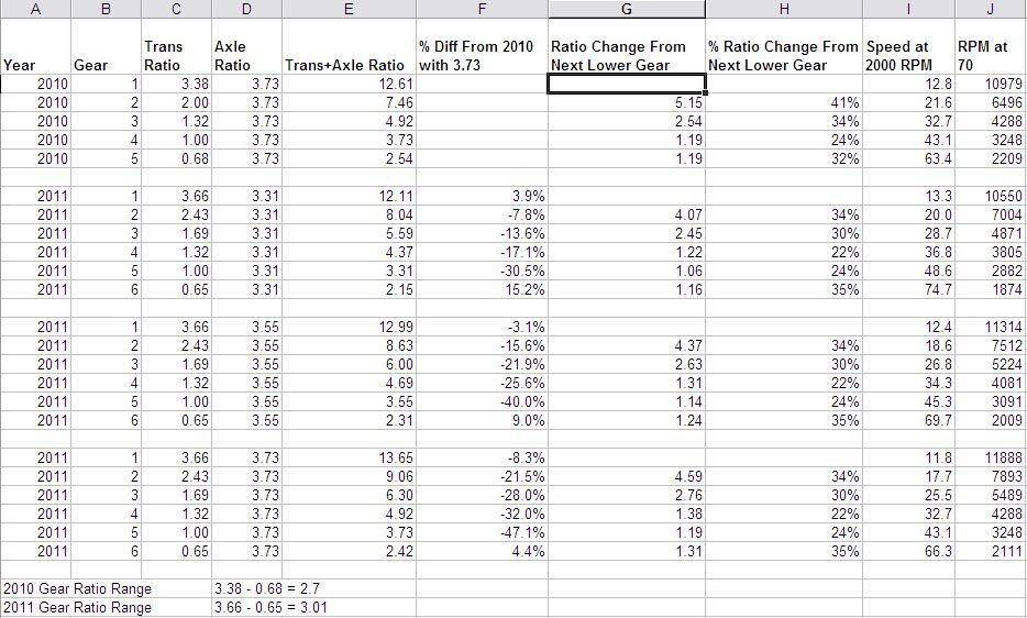 gear-ratios-2010-3-73-vs-2011-3-31-3-55-3-73-2010_vs_2011_gear_ratio