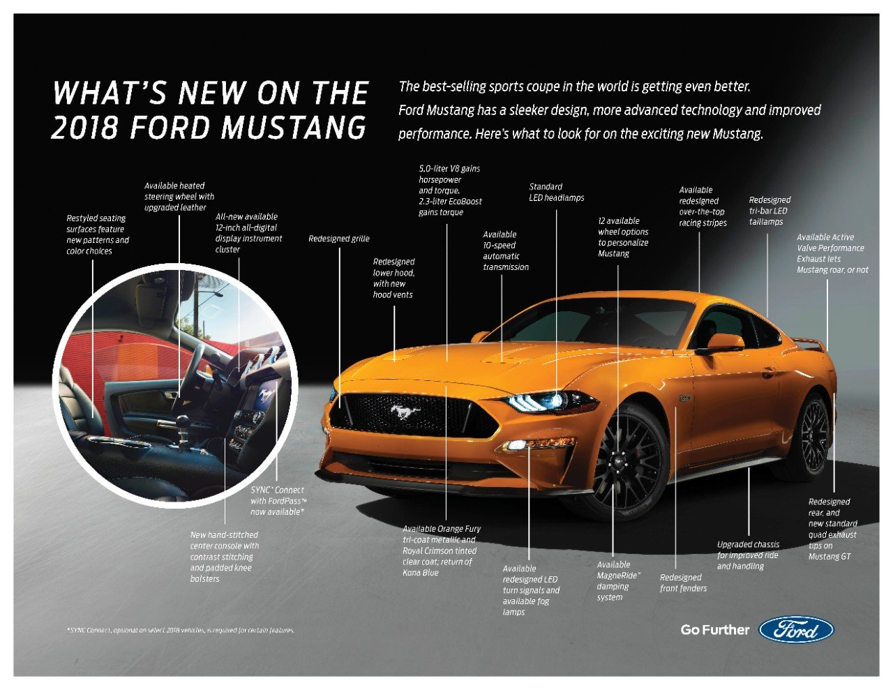 Five, Maybe Six, or Seven, Things You Need to Know About the 2018 Mustang