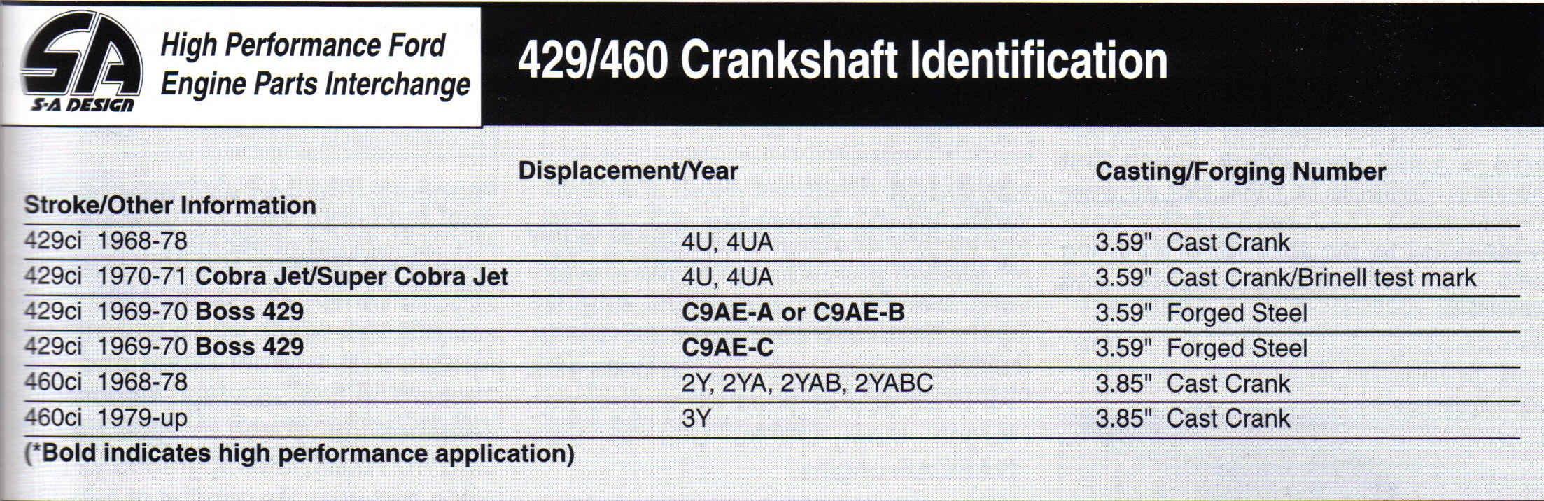 D Ford Big Block Casting Numbers Crankshafts on Ford 460 Engine Block Casting Numbers