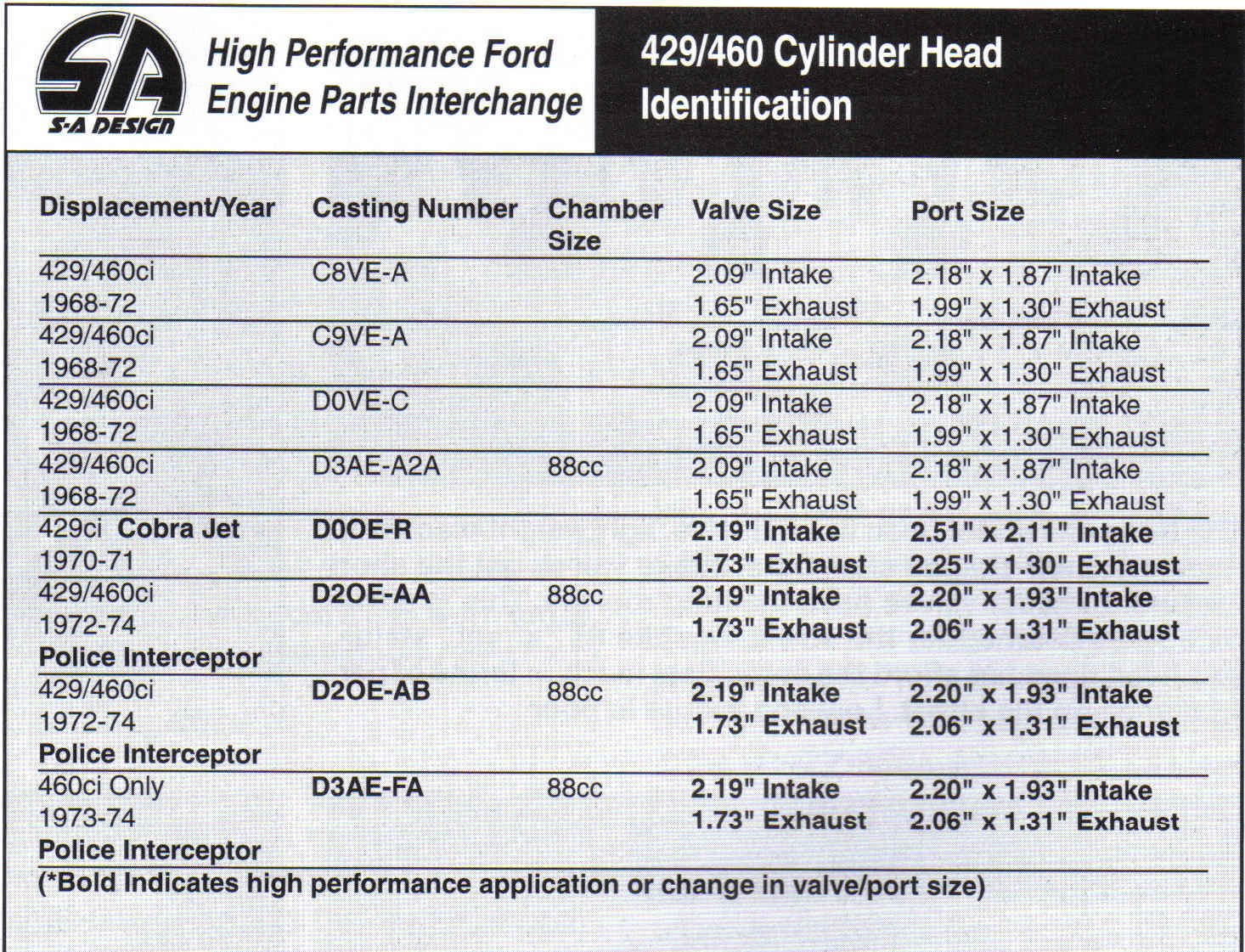 Ford Big Block Casting Numbers Ford Mustang Forum