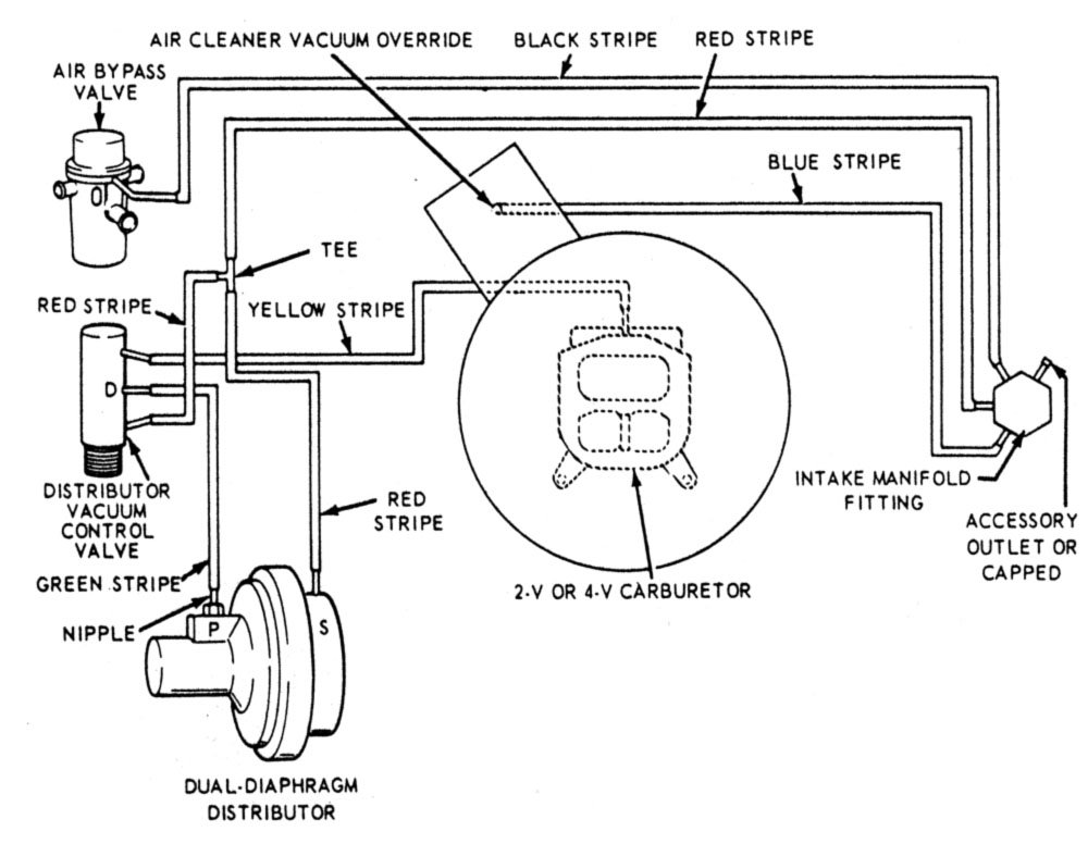 68 mustang vacuum diagram 1968 mustang coupe: what is attached to the air snorkle ...