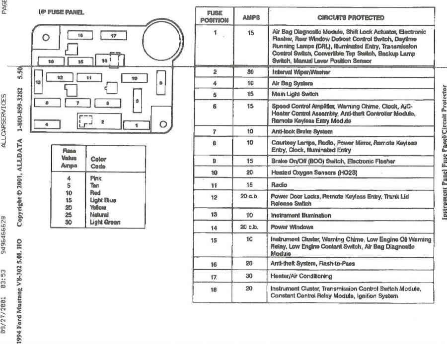 94 explorer fuse diagram data wiring diagrams \u2022 1994 ford ranger fuse panel diagram electrical problem a lot of my lights are not working ford rh allfordmustangs com 94 explorer fuse panel diagram grand cherokee fuse diagram