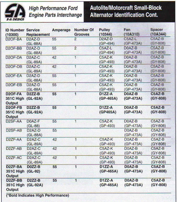 Ford Small Block Casting Numbers-alternator-information-3.jpg
