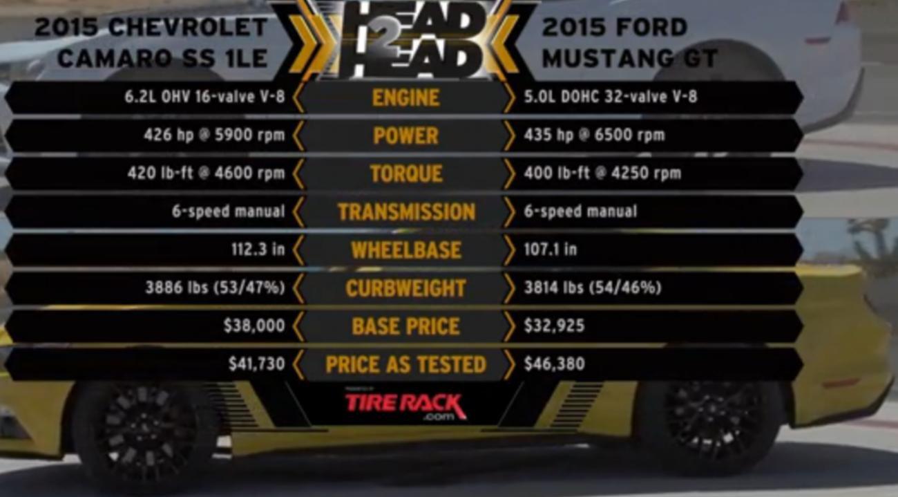 Motor Trend15 Camaro 1LE PP vs 15 Mustang GT PPRandy Pobst