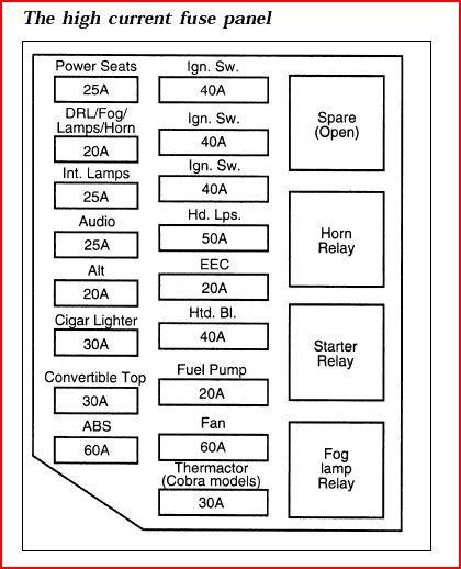 98 Mustang Fuse Box Wiring Diagrams Chip Sense Chip Sense Massimocariello It