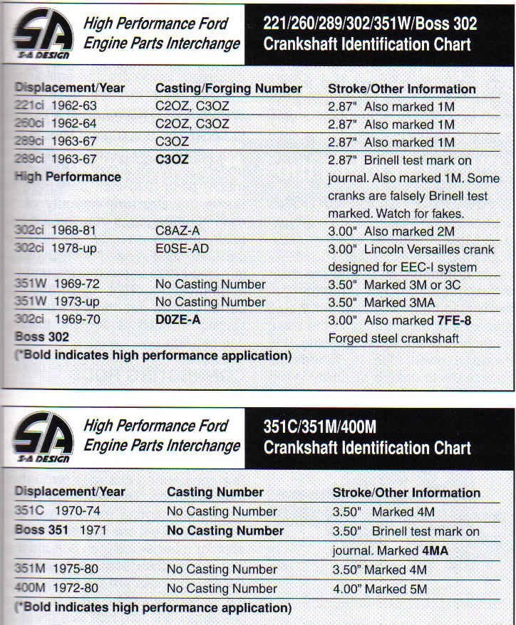 Ford Small Block Casting Numbers-crankshaft-id.jpg