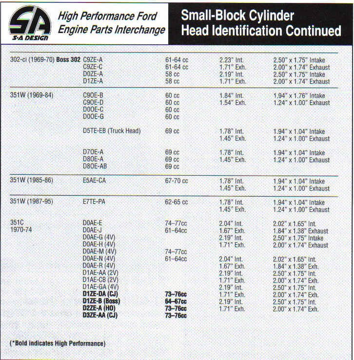 Ford Small Block Casting Numbers
