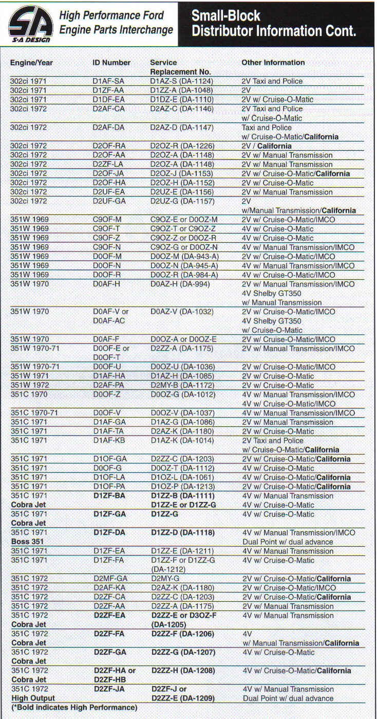 Ford Small Block Casting Numbers-distributor-information-2.jpg