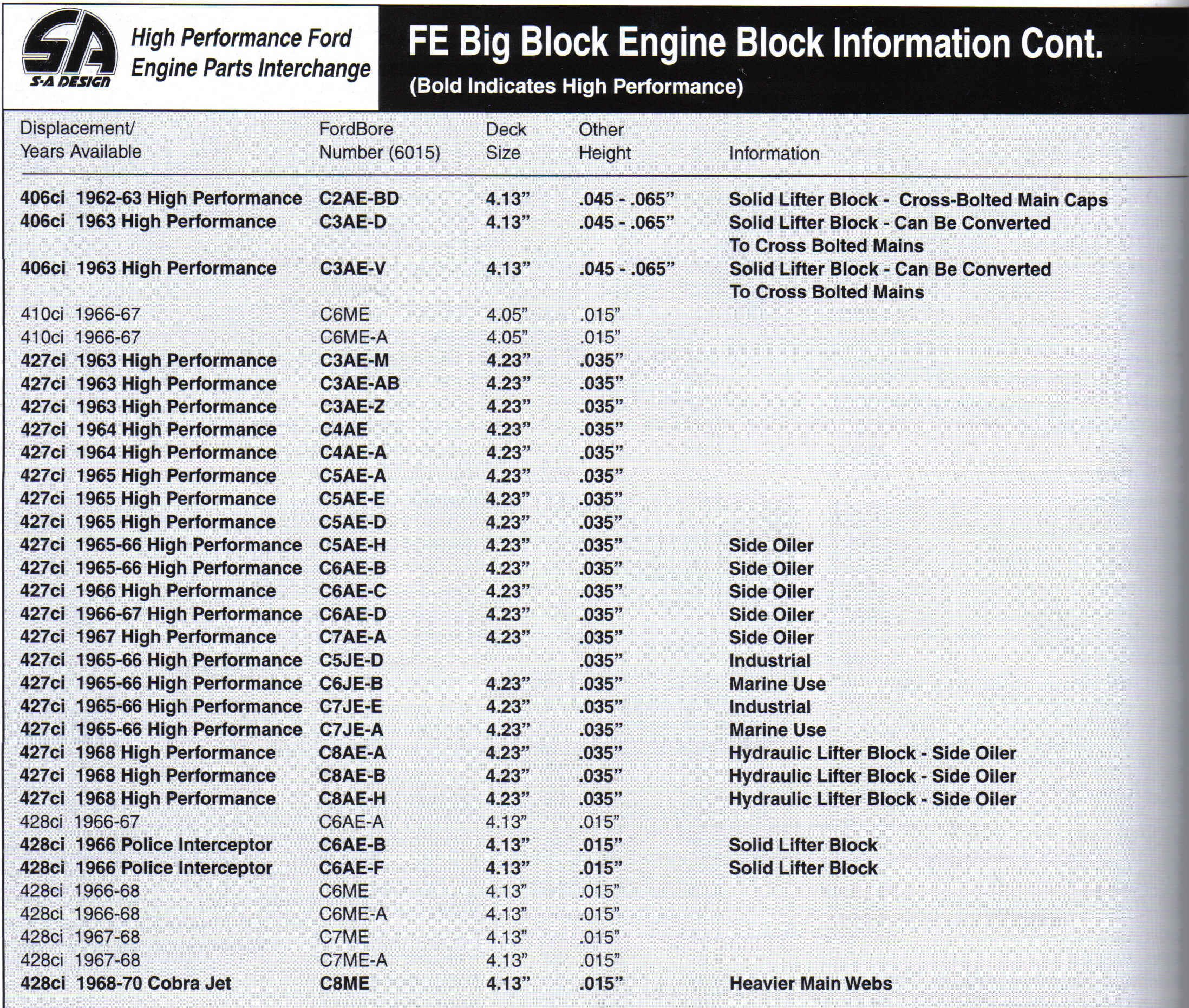 Ford Engine Block Casting Number Decoder