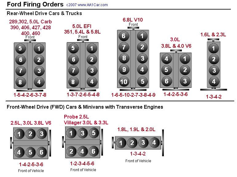 firing order picture for a 302