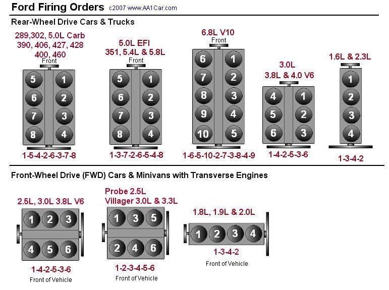 Firing Order And Spark Plug Gap