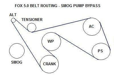 serpentine belt routing advice for 1993 mustang 302-fox-5.0-smog-bypass.jpg