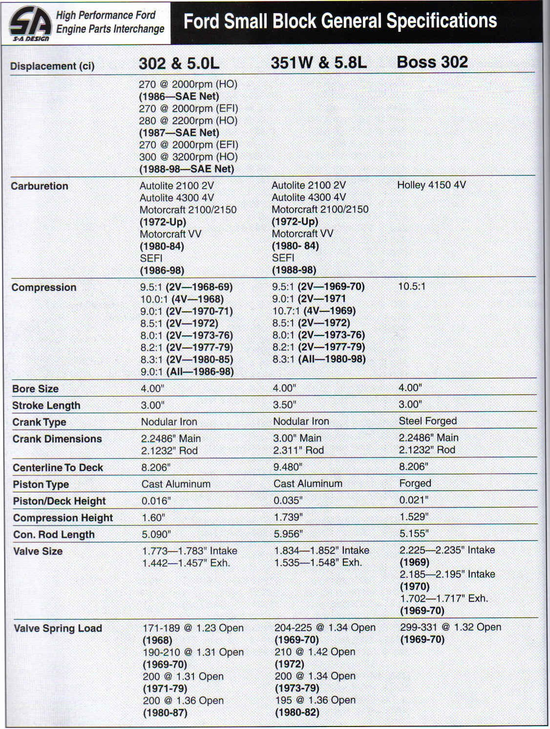 Ford Small Block Casting Numbers-general-specifications-2.jpg