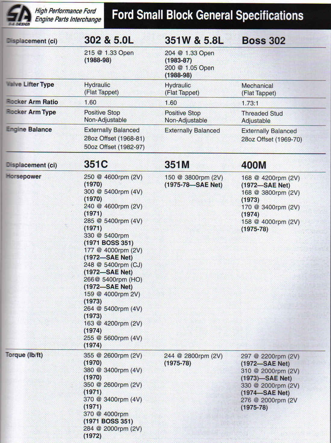 Ford Small Block Casting Numbers-general-specifications-3.jpg