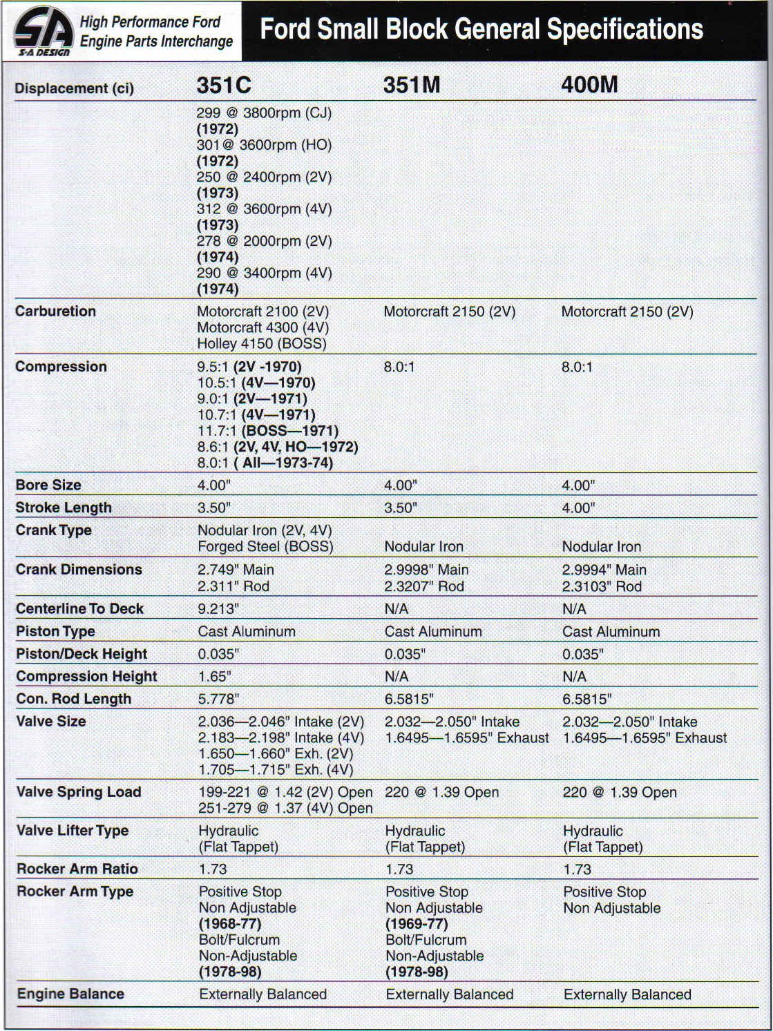 Ford Small Block Casting Numbers-general-specifications-4.jpg
