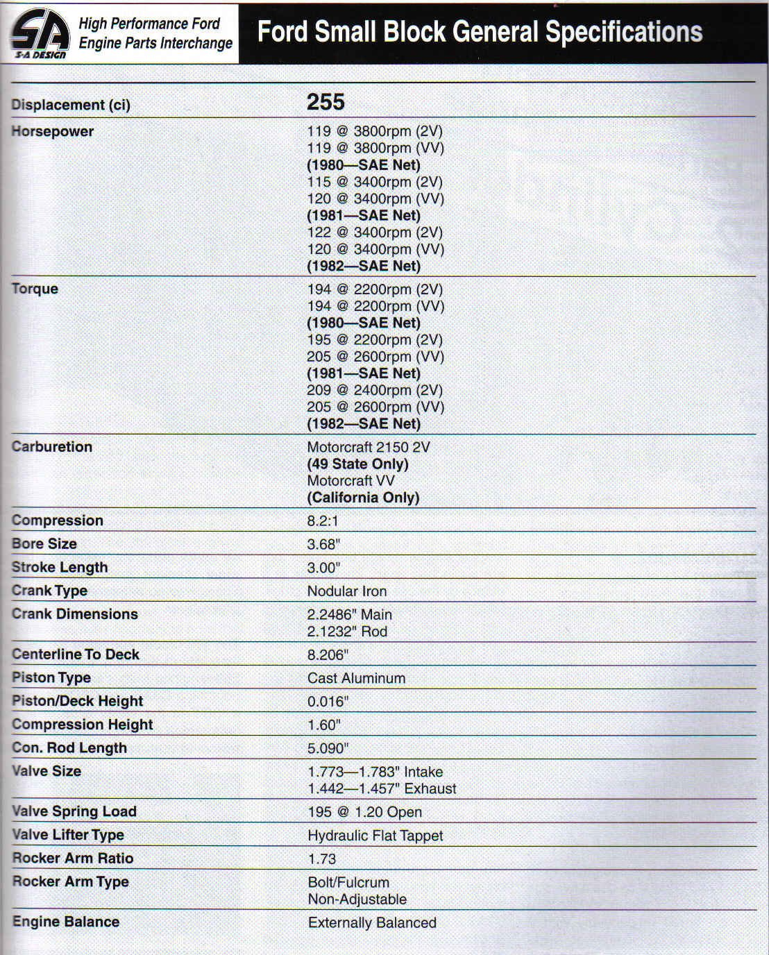 Ford Small Block Casting Numbers-general-specifications-5.jpg