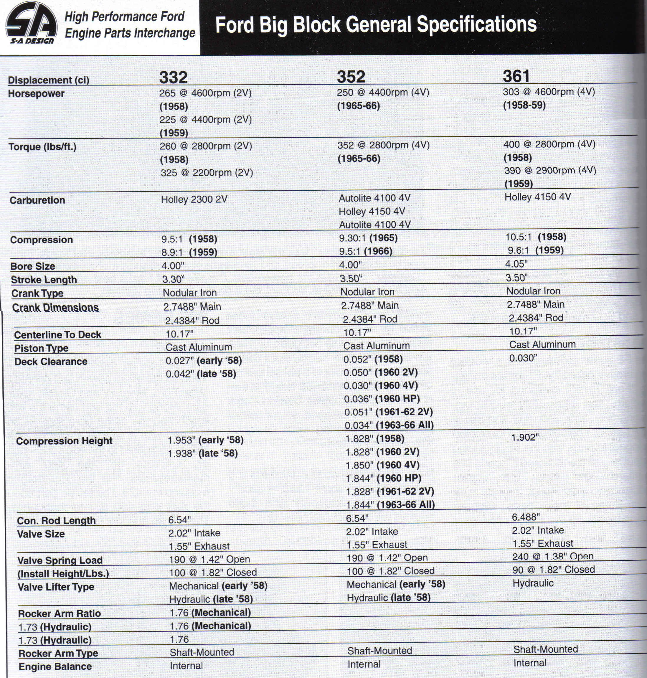D Ford Big Block Casting Numbers General Specifications on 1995 Ford Ranger Engine
