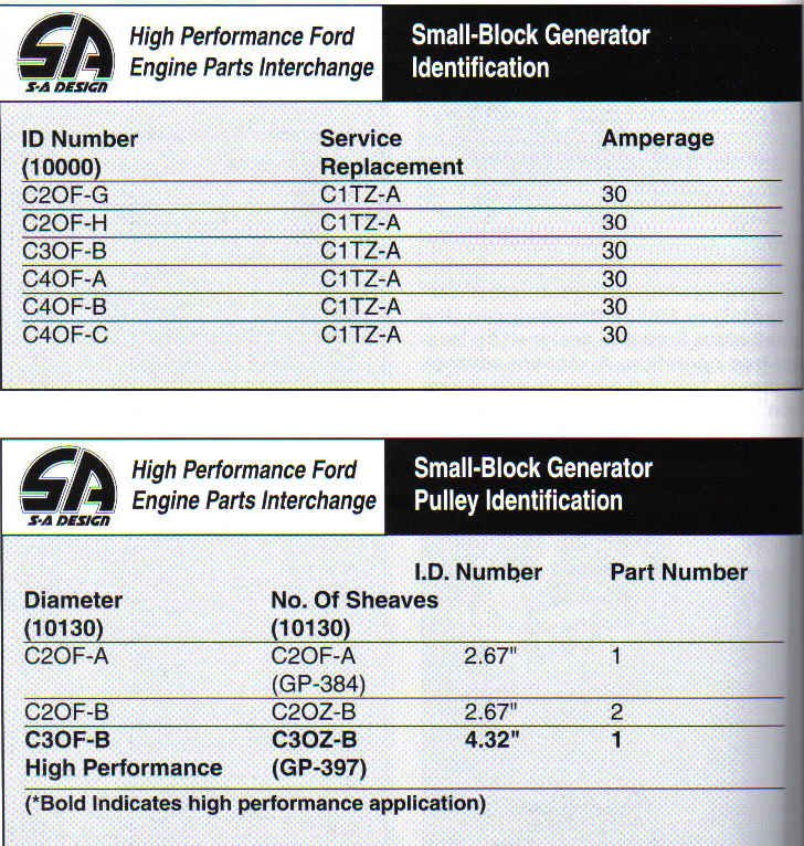 Ford Small Block Casting Numbers-generator-pulley-information.jpg