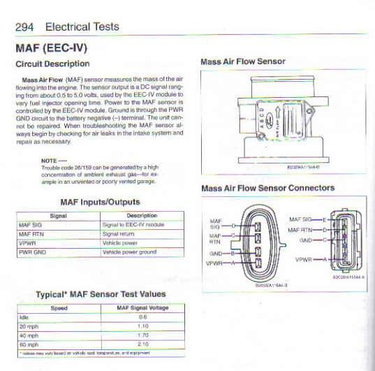 Mustang Club Of America >> Mass Airflow Sensor Problems, 1992 Mustang 5.0 - Ford Mustang Forum