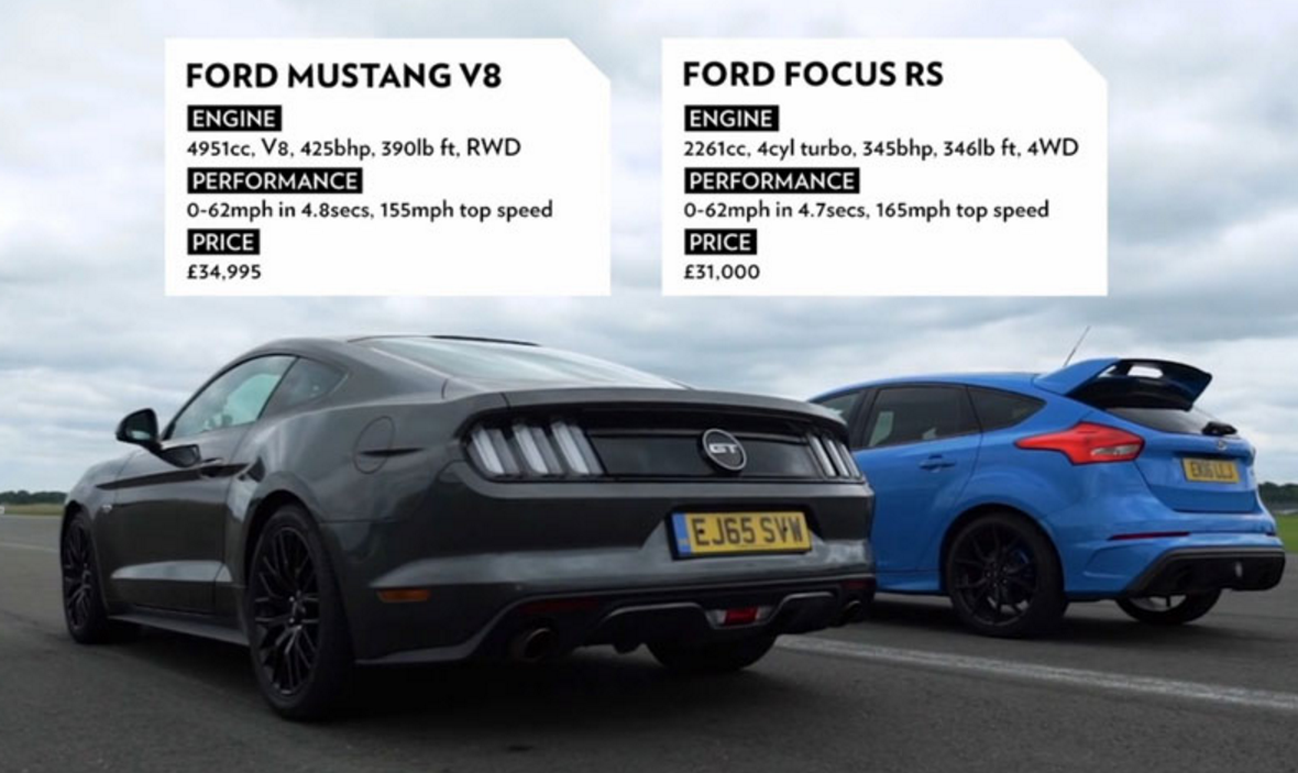 Mustang GT Takes on Focus RS in the 1/4 Mile